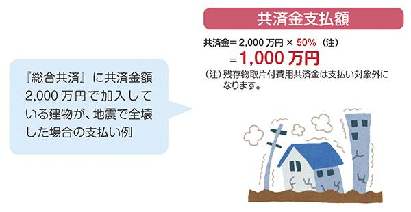 地震等災害による支払いが拡大!