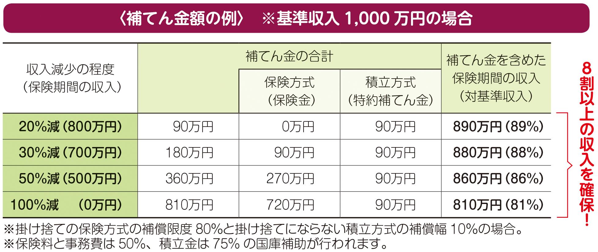 〈補てん金額の例〉※基準収入1,000万円の場合